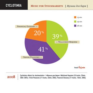 Music For Stockmarkets